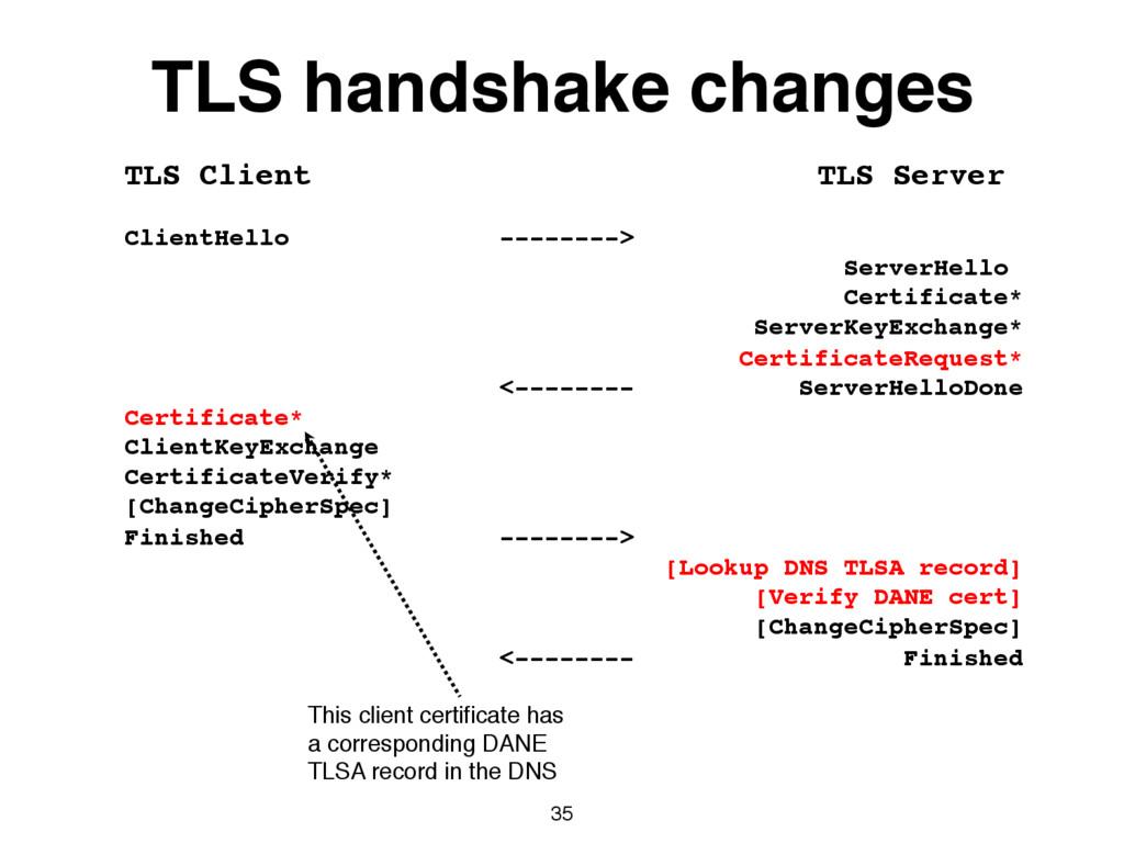 35 TLS Client TLS Server ClientHello --------> ...