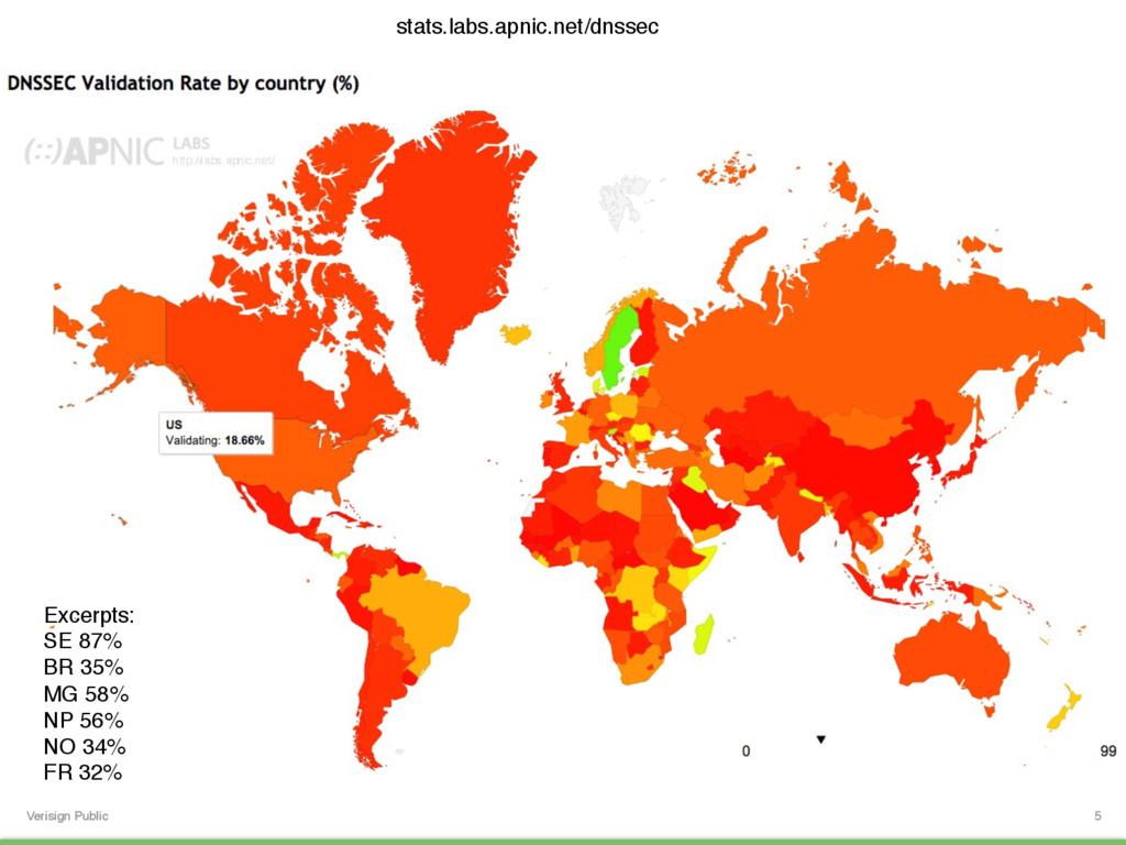 Verisign Public 5 stats.labs.apnic.net/dnssec E...