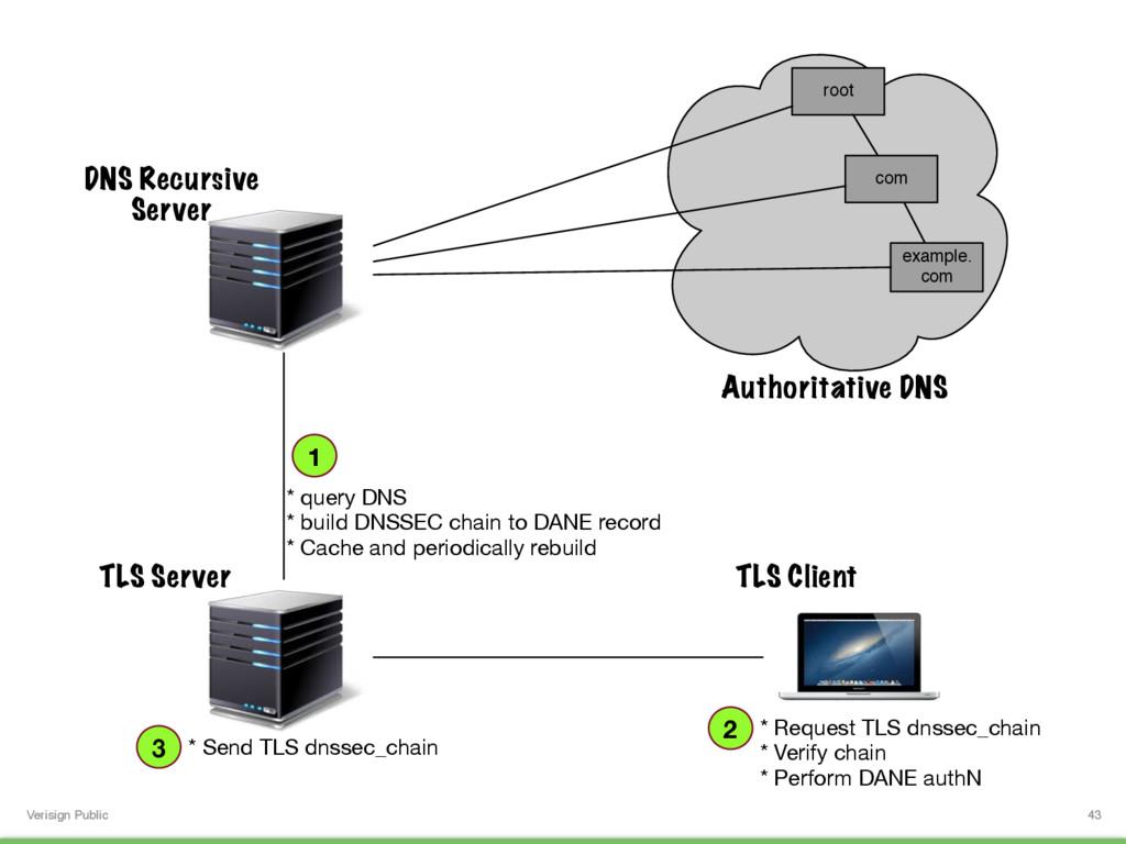 Verisign Public 43 Authoritative DNS root com e...