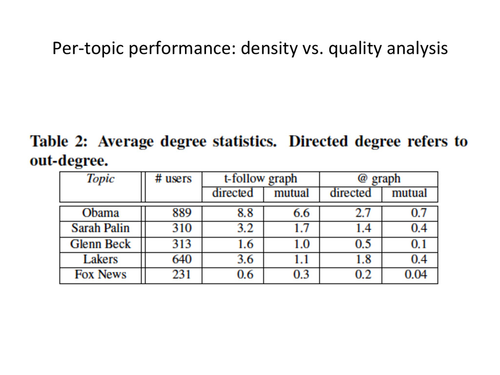 Per-­‐topic	