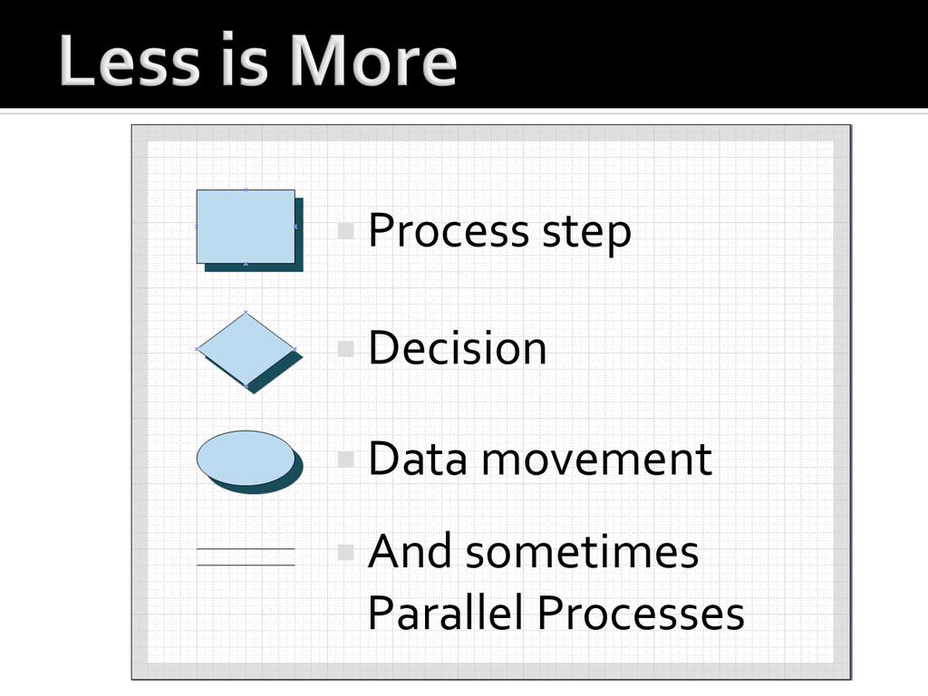 ¡Process step  ¡Decision  ¡Data...