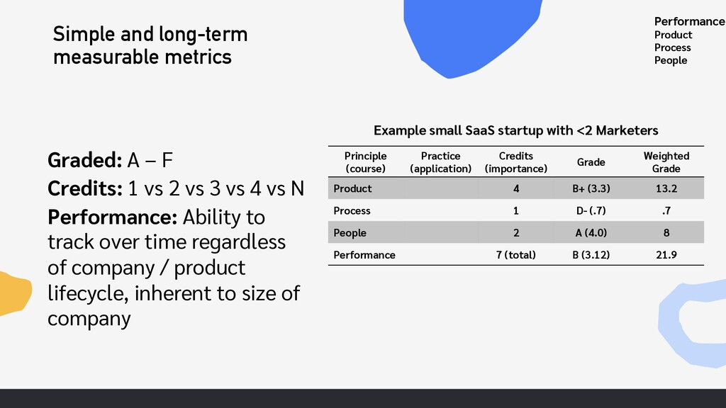 Simple and long-term measurable metrics Graded:...