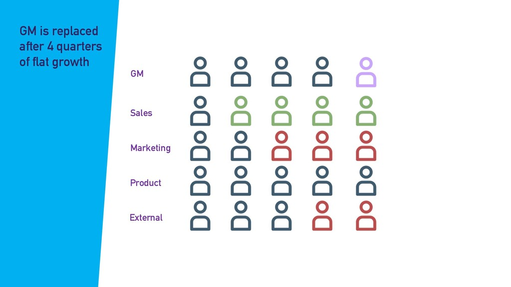 GM Sales Marketing Product External GM is repla...