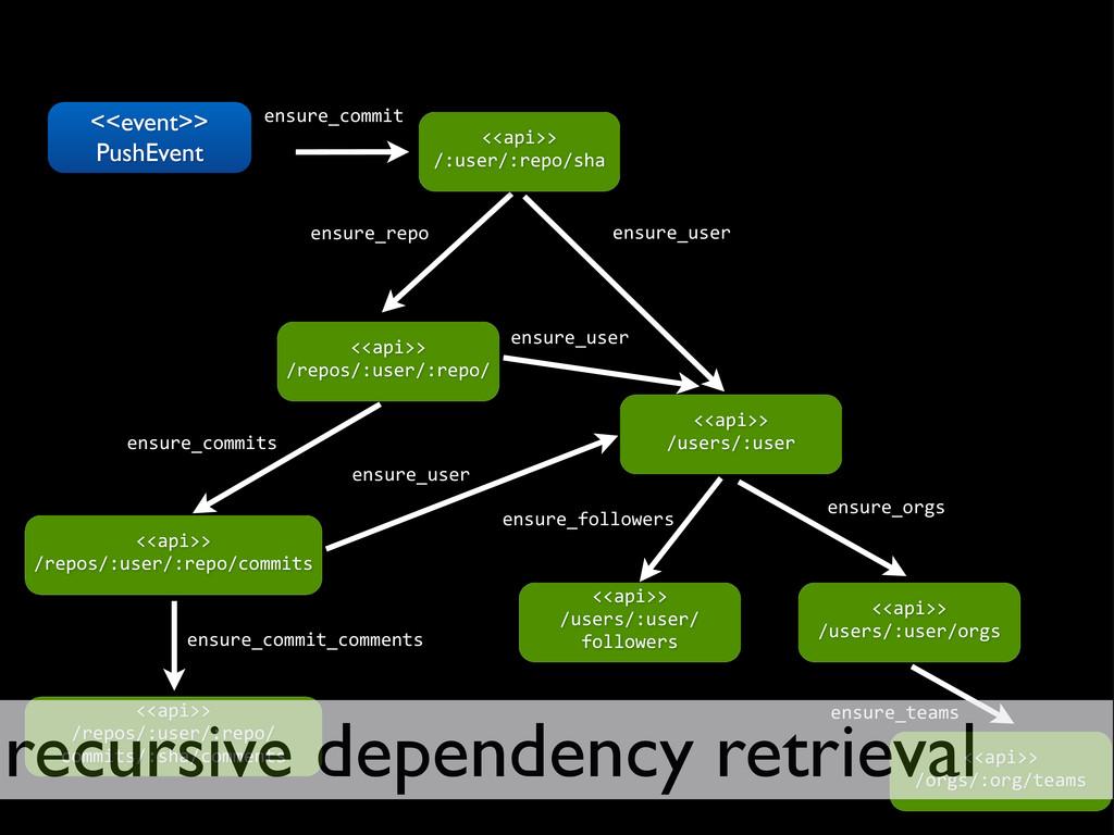 <<event>> PushEvent <<api>> /users/:user ensure...