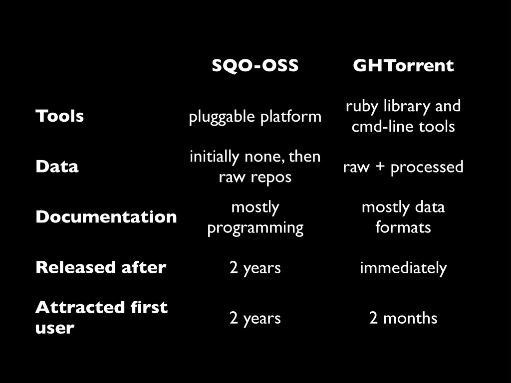 SQO-OSS GHTorrent Tools pluggable platform ruby...