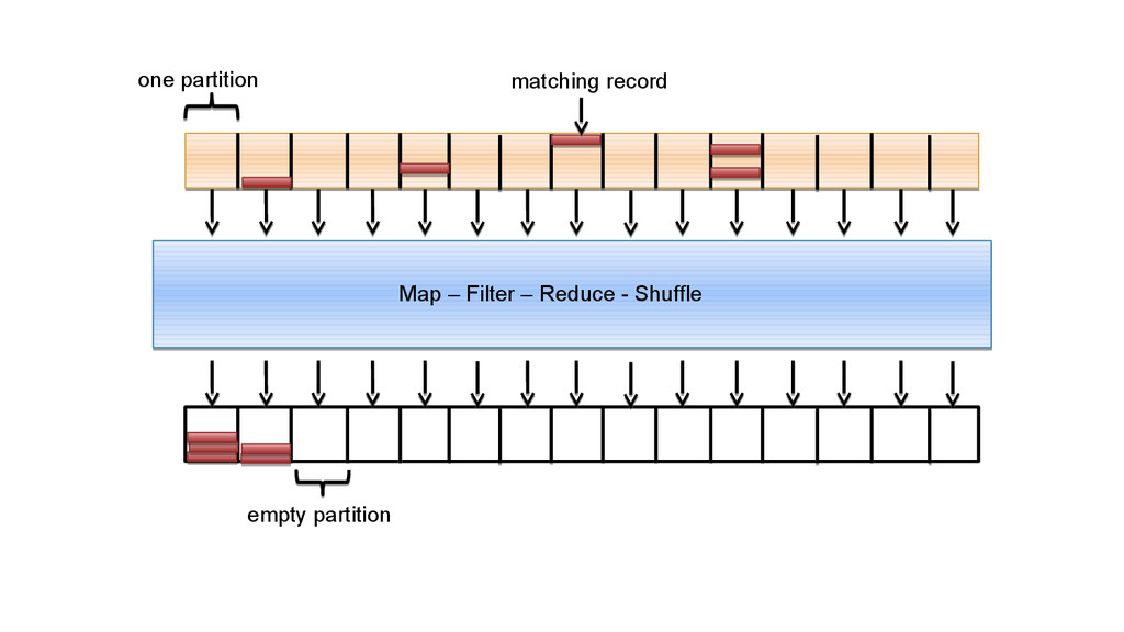 one partition Map – Filter – Reduce - Shuffle e...