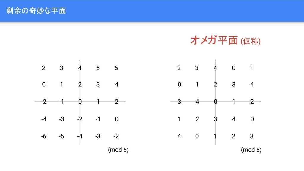 剰余の奇妙な平面 0 1 2 -1 -2 3 1 -3 -1 2 4 0 -2 0 -4 -4...