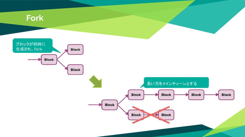 Fork ブロックが同時に 生成され、Fork 長い方をメインチェーンとする