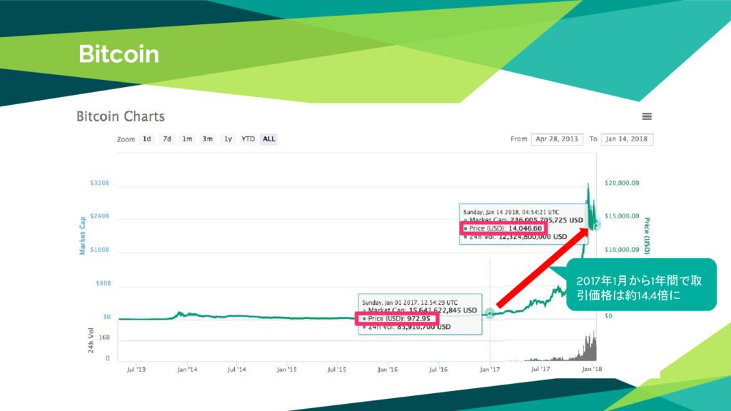 Bitcoin 2017年1月から1年間で取 引価格は約14.4倍に