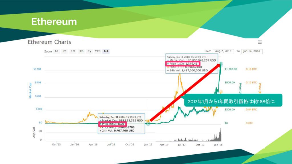 Ethereum 2017年1月から1年間取引価格は約168倍に