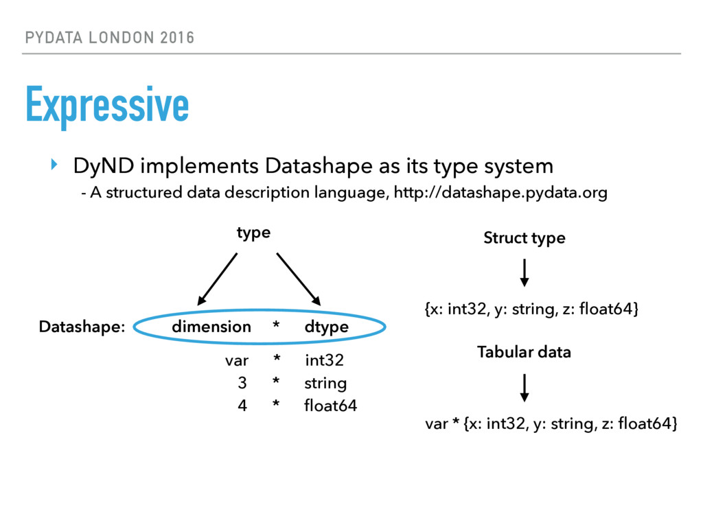 PYDATA LONDON 2016 Expressive ‣ DyND implements...