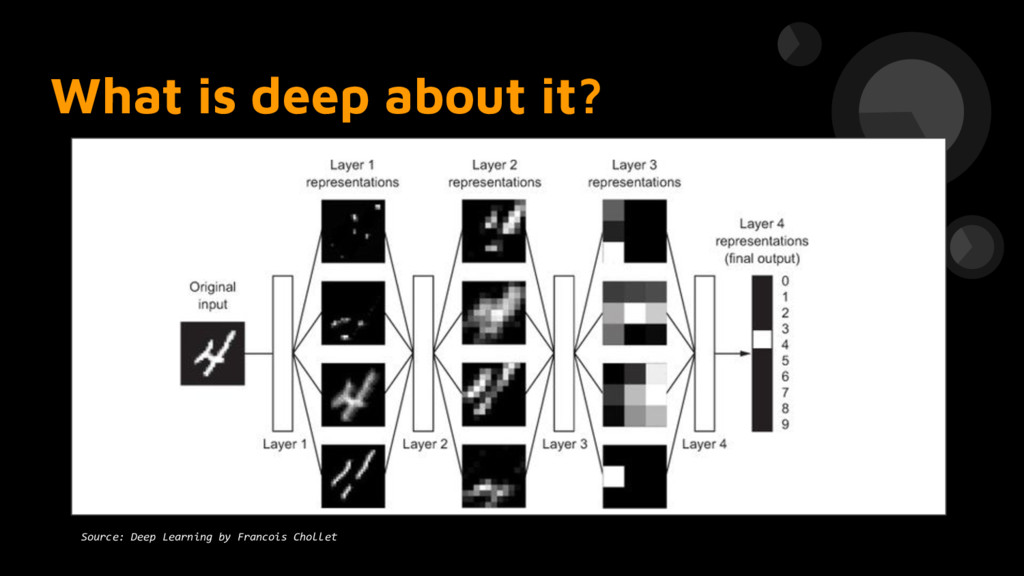 What is deep about it? Source: Deep Learning by...