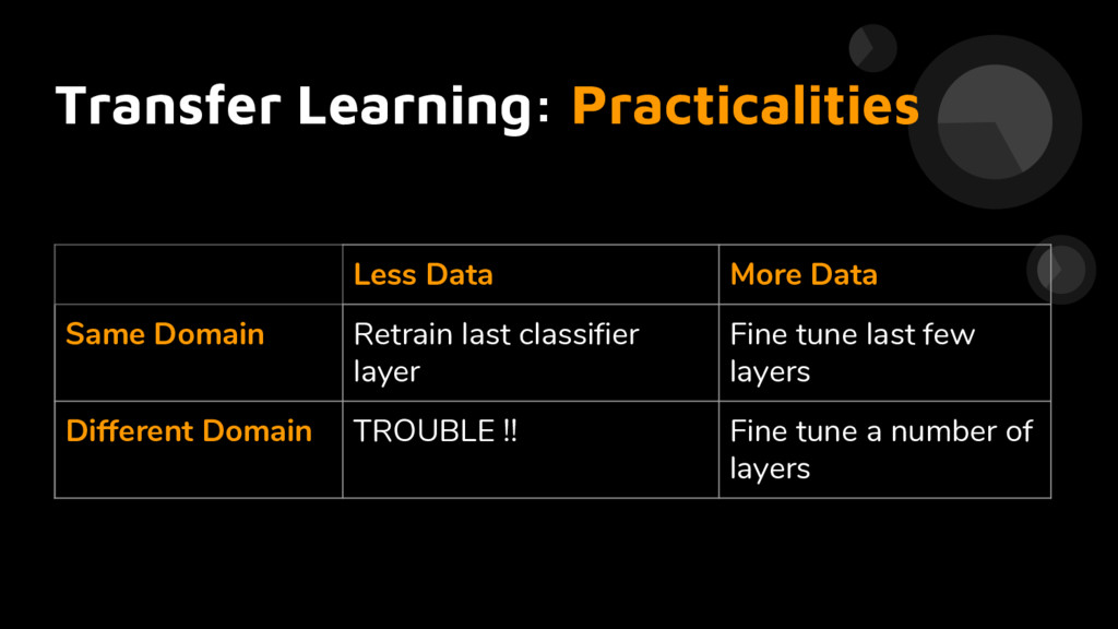 Transfer Learning: Practicalities Less Data Mor...