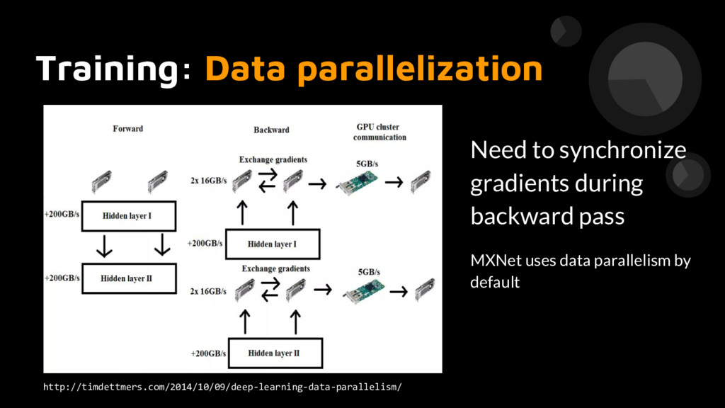 Training: Data parallelization http://timdettme...