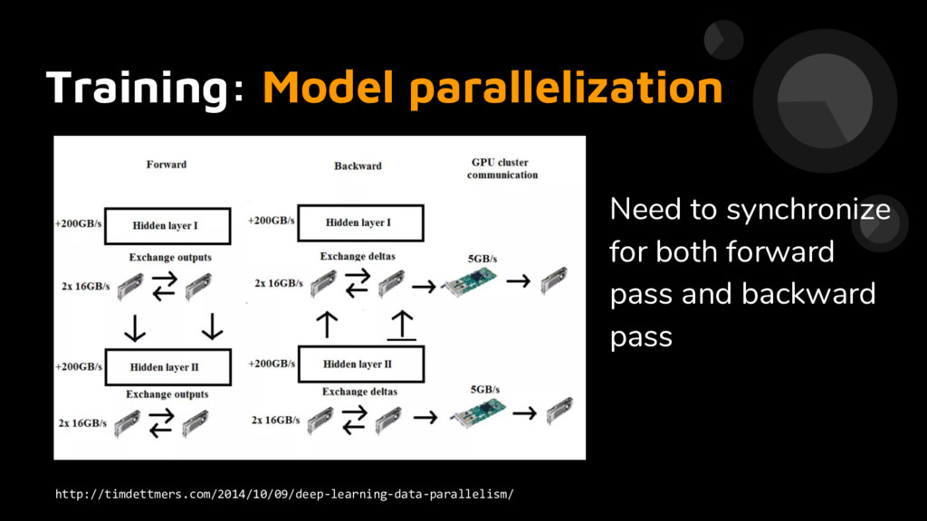 Training: Model parallelization Need to synchro...
