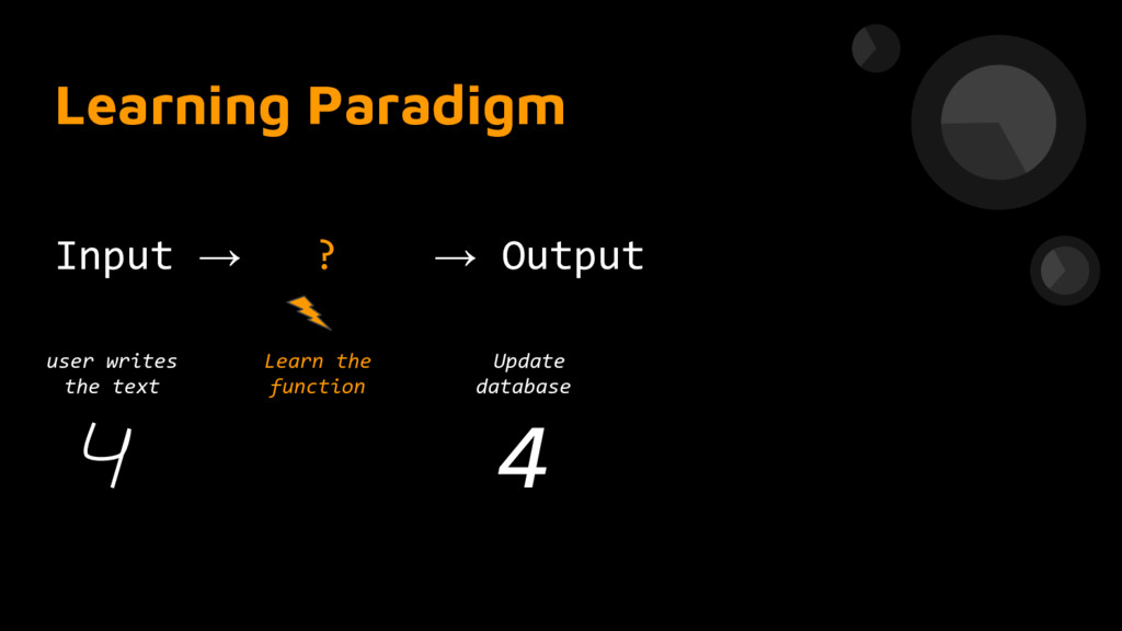 Learning Paradigm Input → ? → Output Learn the ...