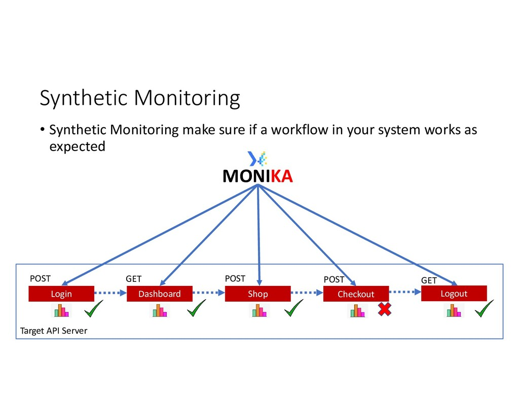 Target API Server Synthetic Monitoring • Synthe...