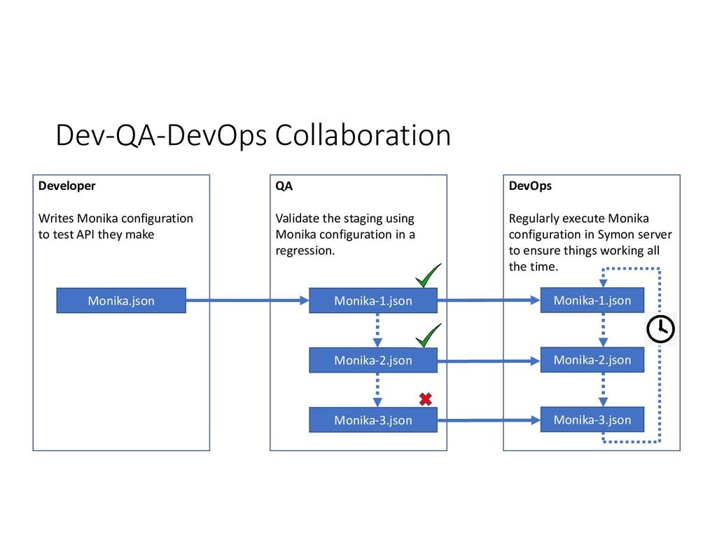 Dev-QA-DevOps Collaboration Developer Writes Mo...