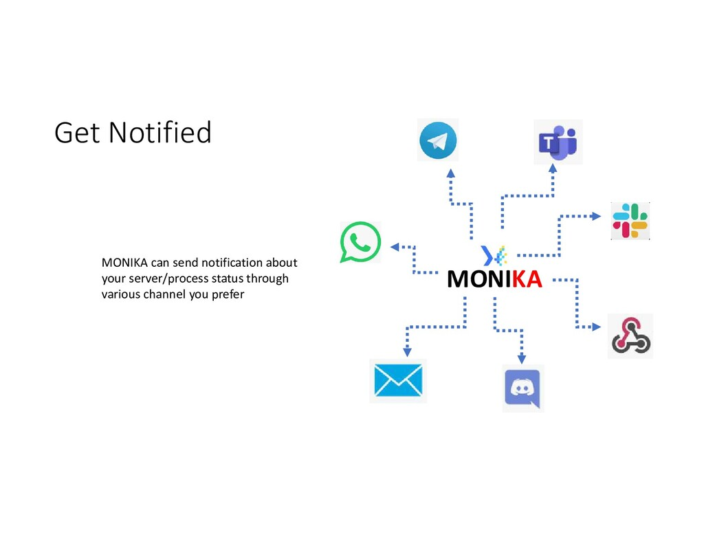 Get Notified MONIKA can send notification about...