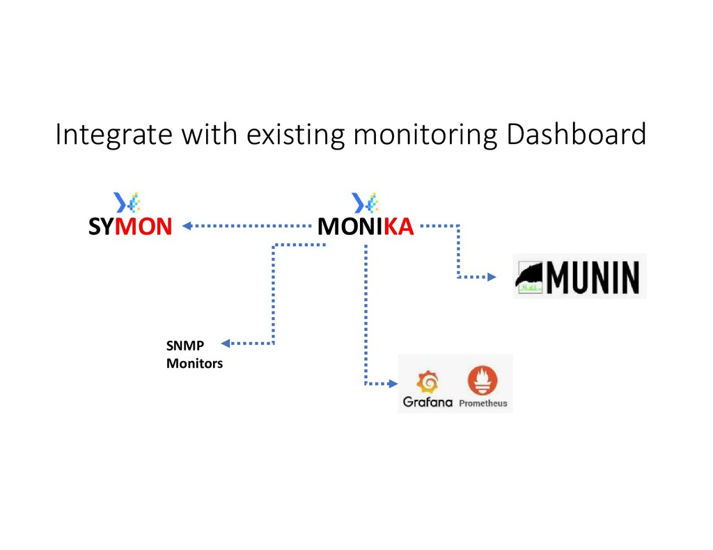 Integrate with existing monitoring Dashboard MO...
