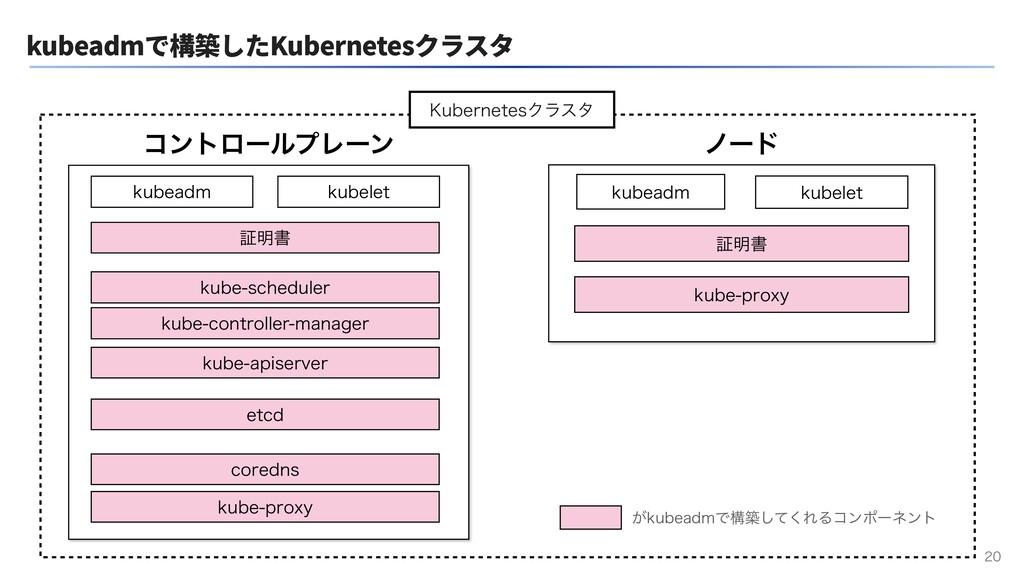 kubeadmで構築したKubernetesクラスタ  ίϯτϩʔϧϓϨʔϯ ϊʔυ LV...