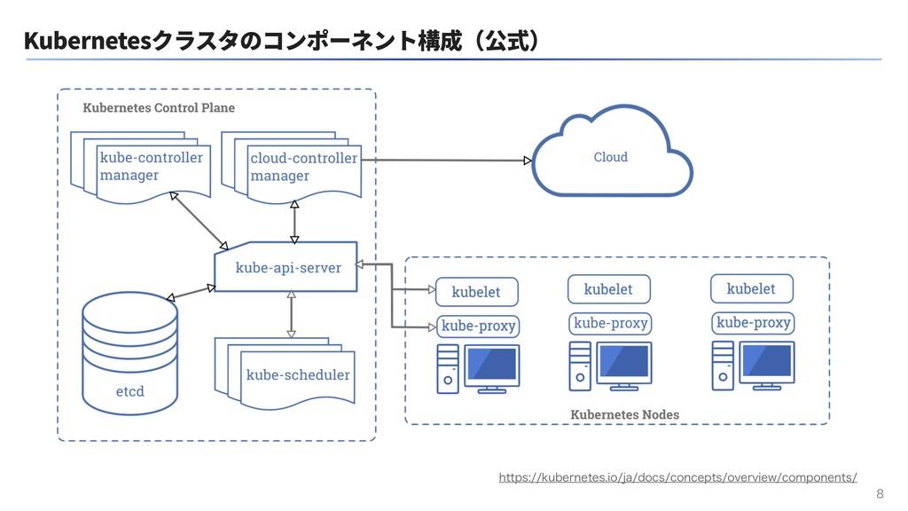Kubernetesクラスタのコンポーネント構成(公式)  IUUQTLVCFSOFU...