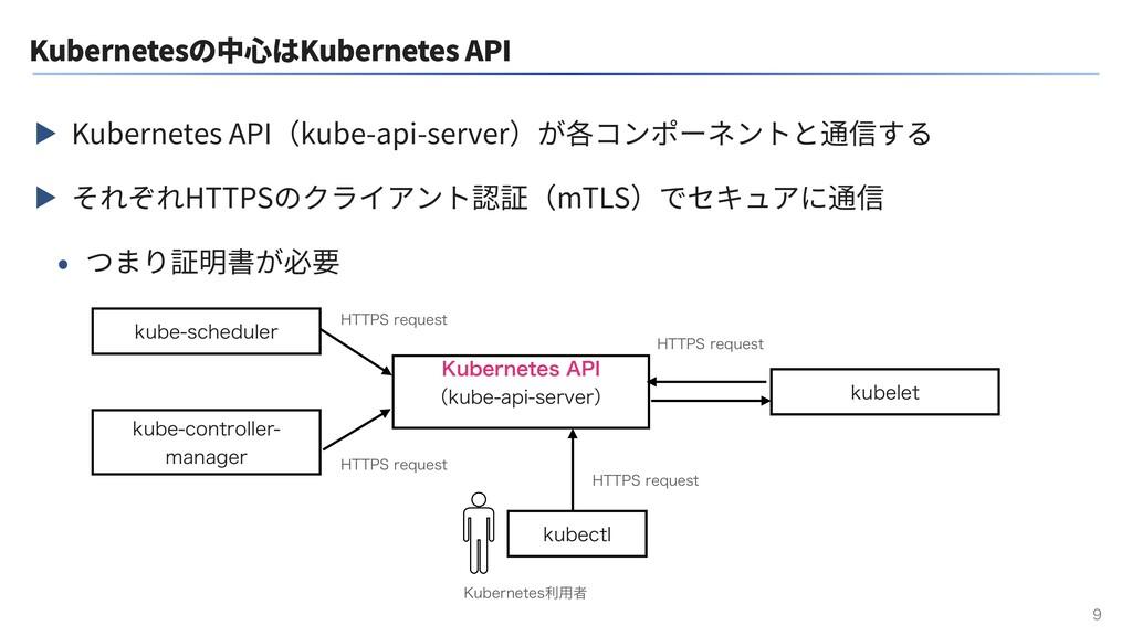 Kubernetesの中⼼はKubernetes API ▶ Kubernetes API(k...