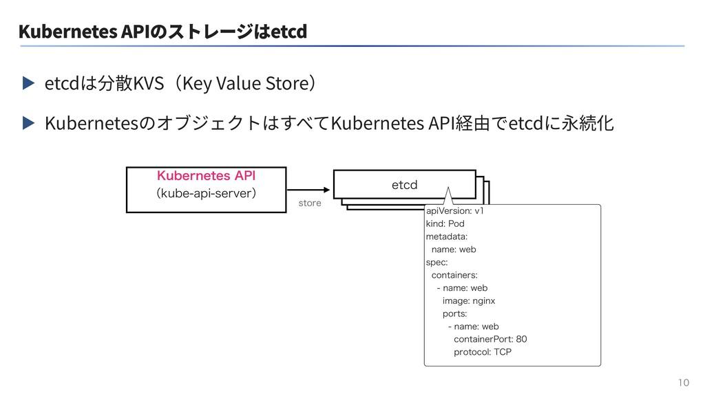 Kubernetes APIのストレージはetcd ▶ etcdは分散KVS(Key Valu...