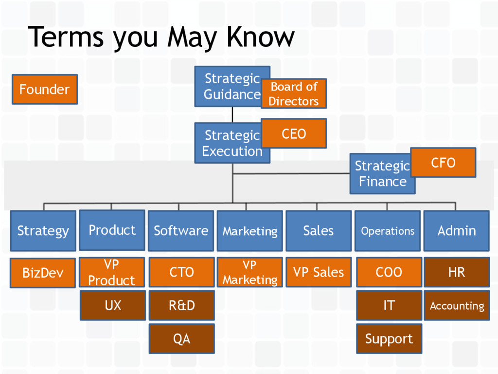Terms you May Know Sales Product Operations Sof...