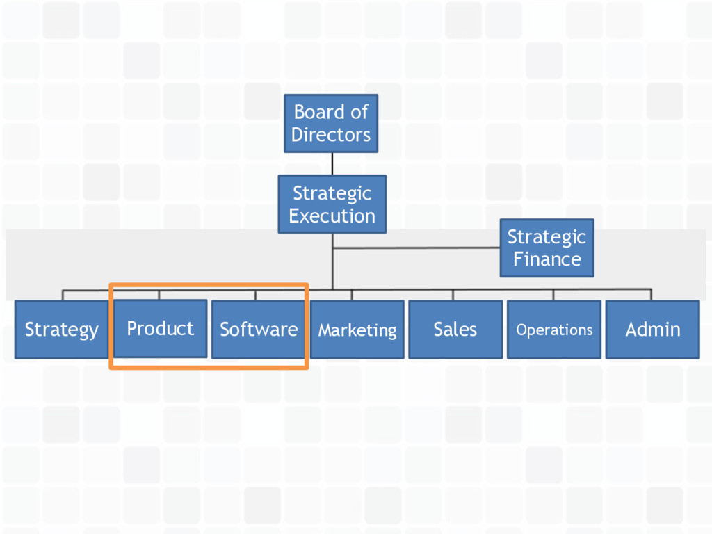 Sales Product Operations Software Marketing Str...