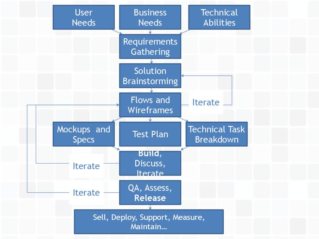 User  Needs Business Needs Technical Abilities...