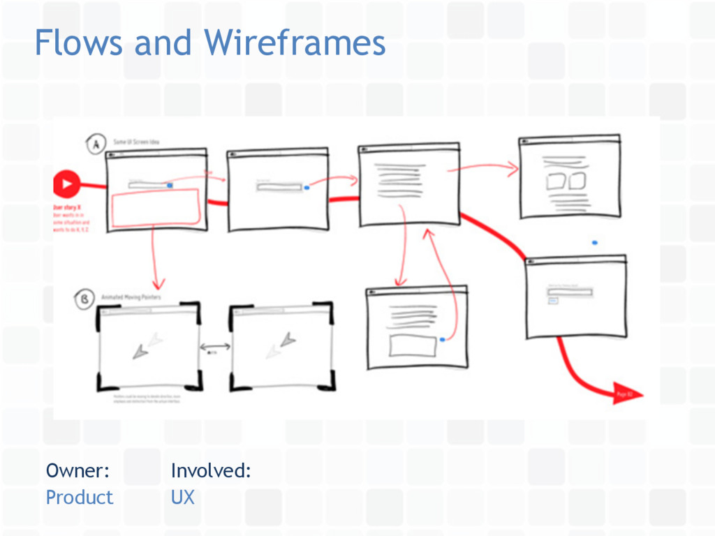 Flows and Wireframes Owner: Product Involved: UX