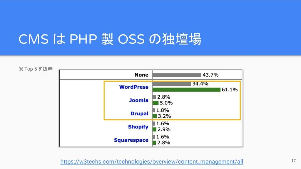※ Top 5 を抜粋 CMS は PHP 製 OSS の独壇場 https://w3tech...