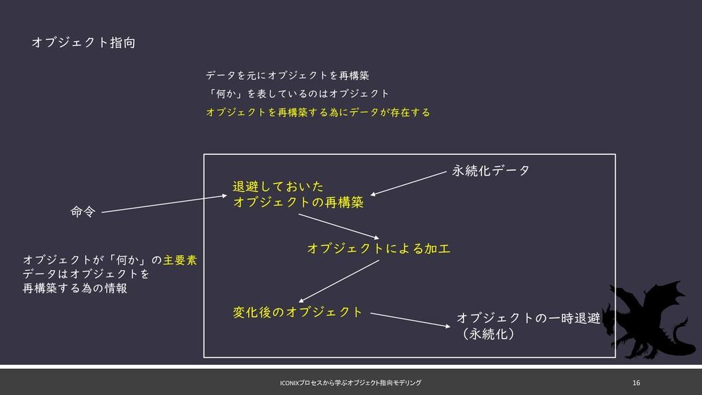 ICONIXプロセスから学ぶオブジェクト指向モデリング 命令 退避しておいた オブジェクトの再...
