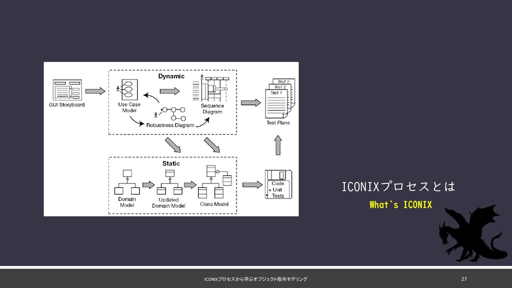 ICONIXプロセスから学ぶオブジェクト指向モデリング ICONIXプロセスとは What`s...