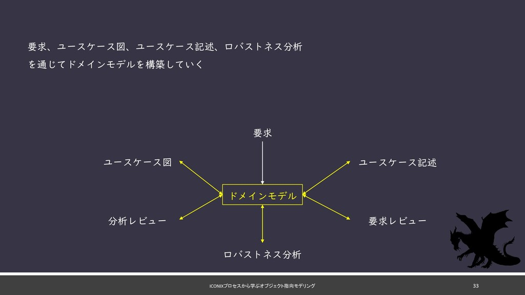 ICONIXプロセスから学ぶオブジェクト指向モデリング 要求 ユースケース図 ユースケース記述...