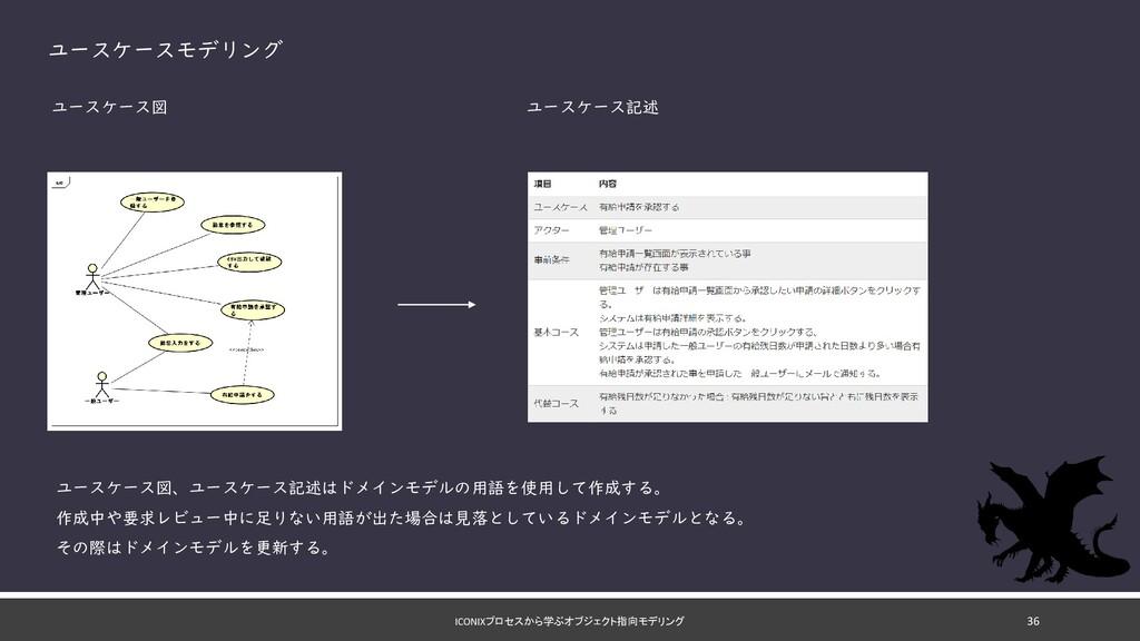 ICONIXプロセスから学ぶオブジェクト指向モデリング ユースケースモデリング ユースケース図...