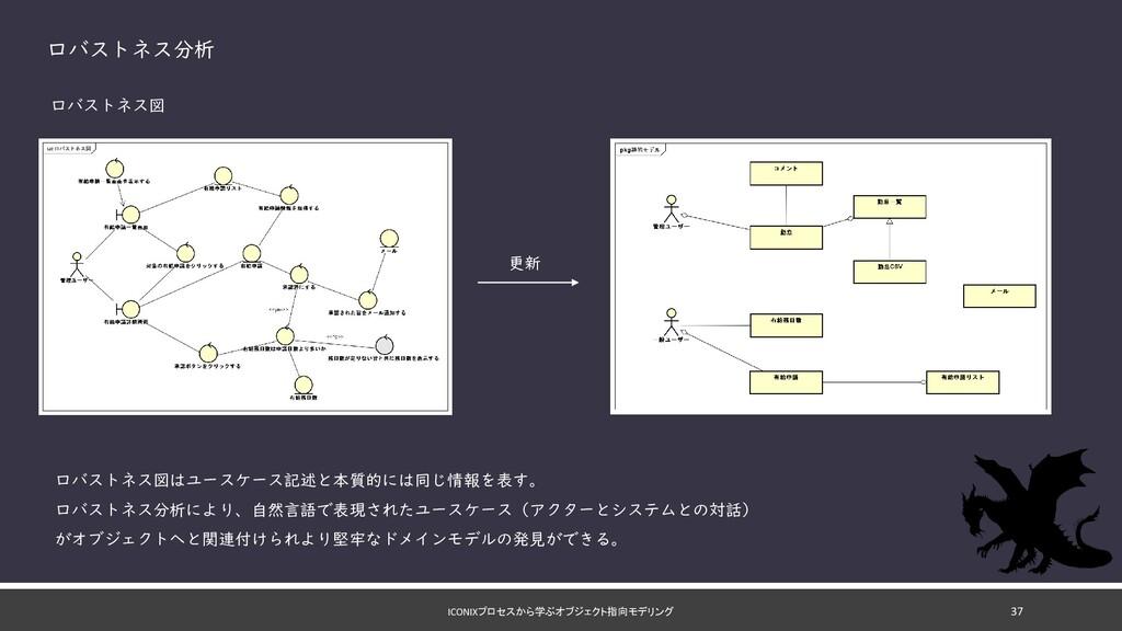ICONIXプロセスから学ぶオブジェクト指向モデリング ロバストネス分析 ロバストネス図 ロバ...