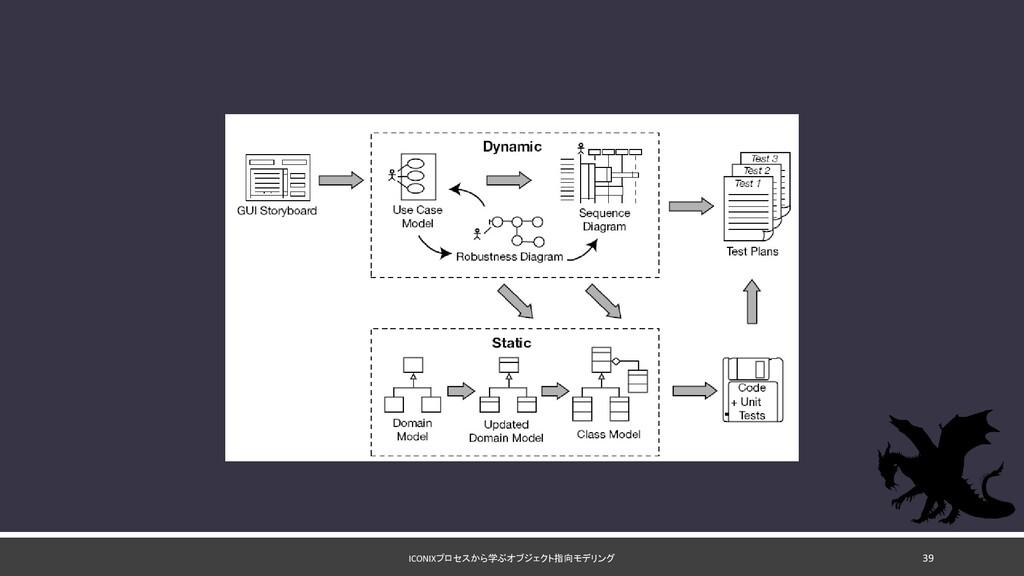ICONIXプロセスから学ぶオブジェクト指向モデリング 39