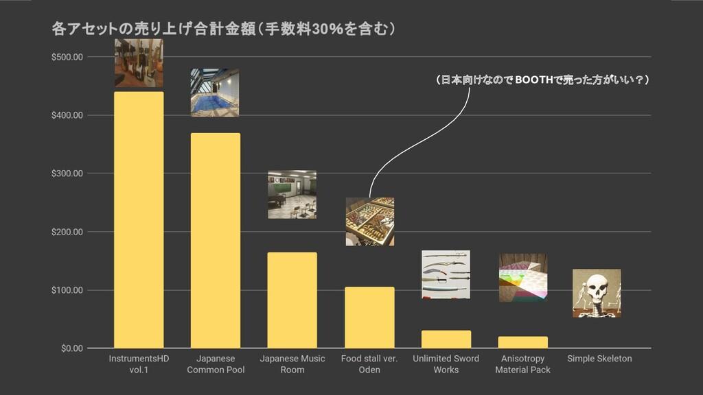 (日本向けなので BOOTHで売った方がいい?)