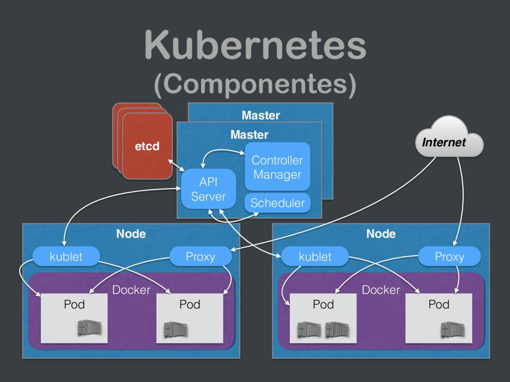 Master Kubernetes (Componentes) etcd etcd etcd ...