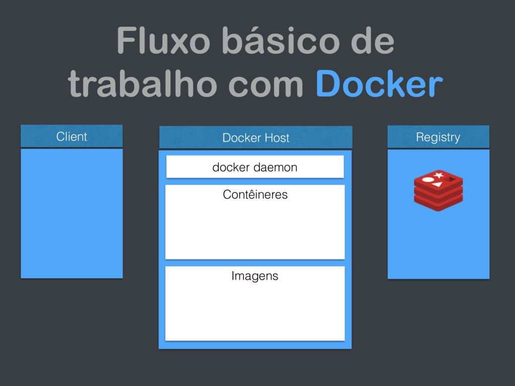 Client Docker Host docker daemon Contêineres Im...