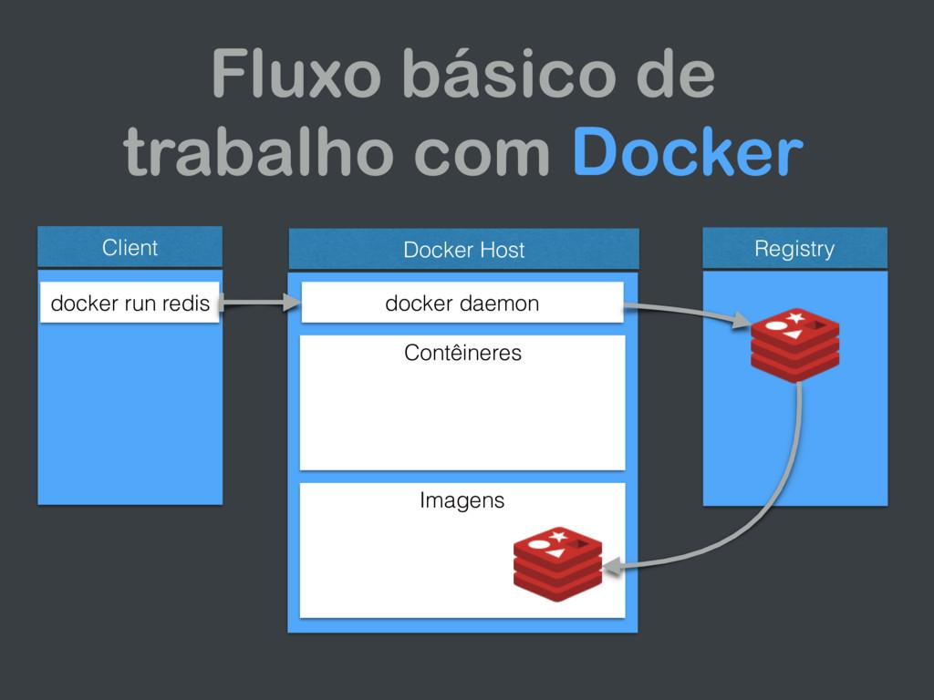Fluxo básico de trabalho com Docker Client Dock...