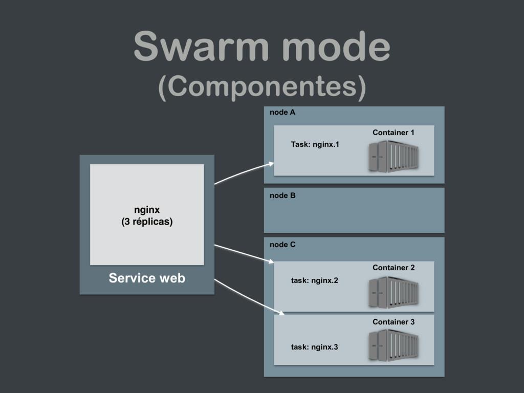 Swarm mode (Componentes) Service web nginx (3 ...
