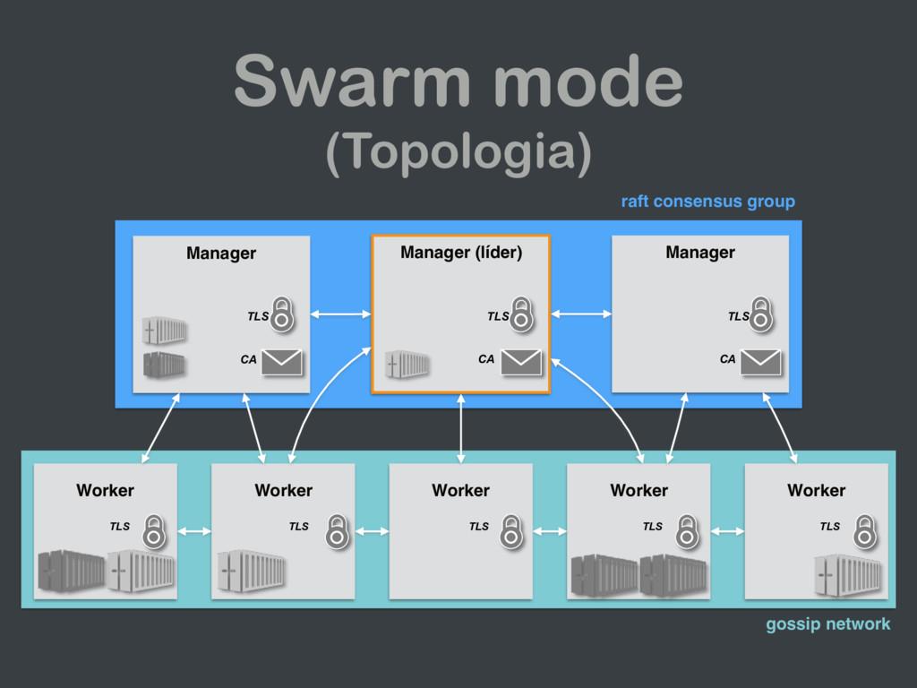 Swarm mode (Topologia) Worker Worker Worker Wor...