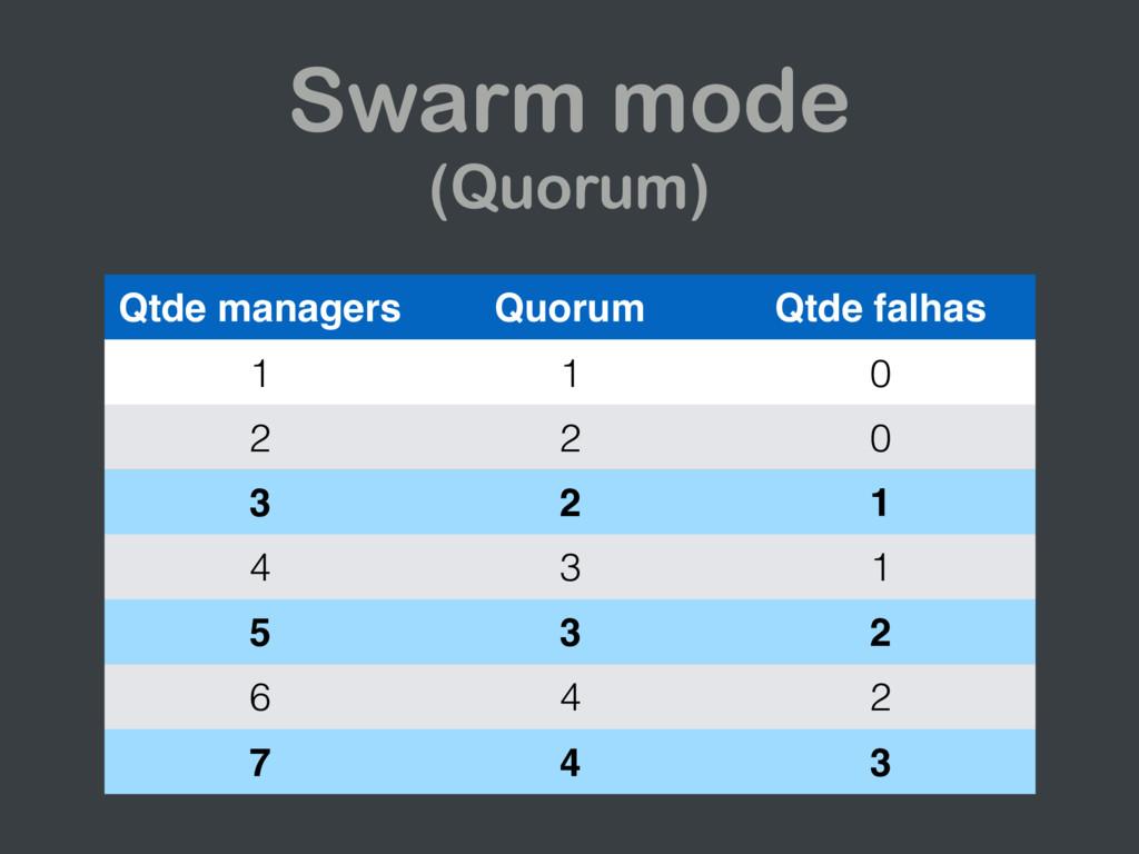 Swarm mode (Quorum) Qtde managers Quorum Qtde f...