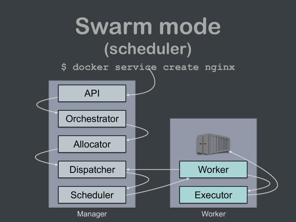 Swarm mode (scheduler) $ docker service create ...