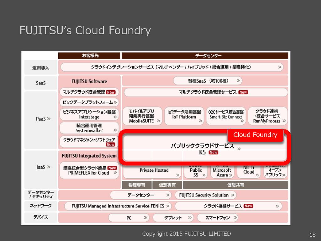 FUJITSU's Cloud Foundry 18 Cloud Foundry Copyri...