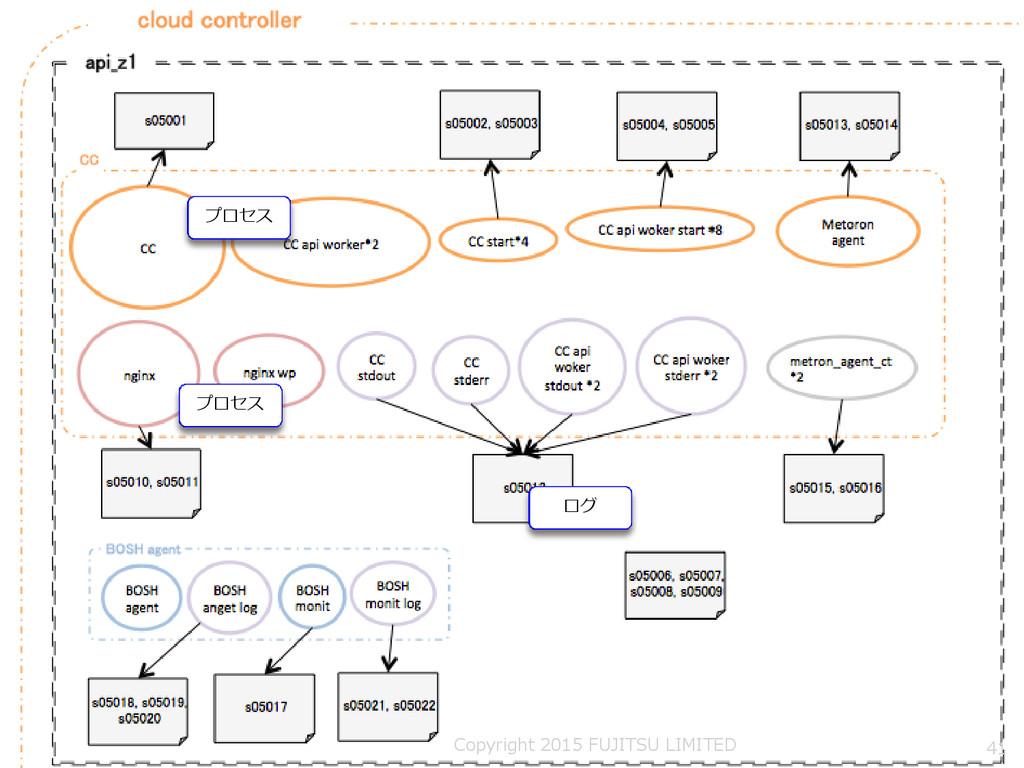 プロセス プロセス ログ 41 Copyright 2015 FUJITSU LIMITED
