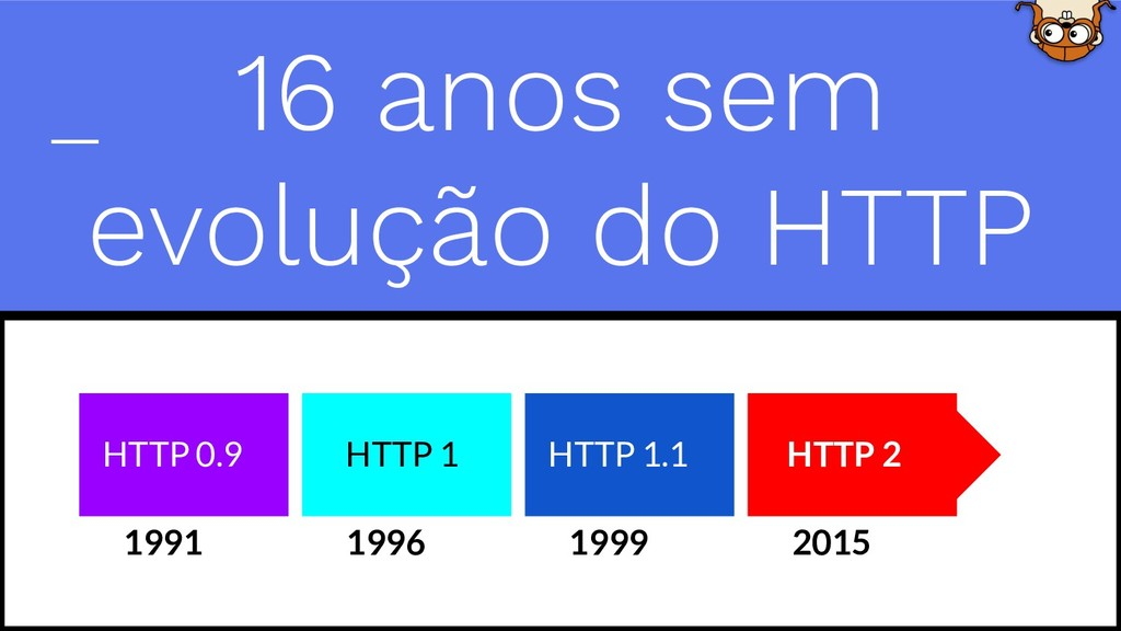 16 anos sem evolução do HTTP 1991 1996 1999 201...